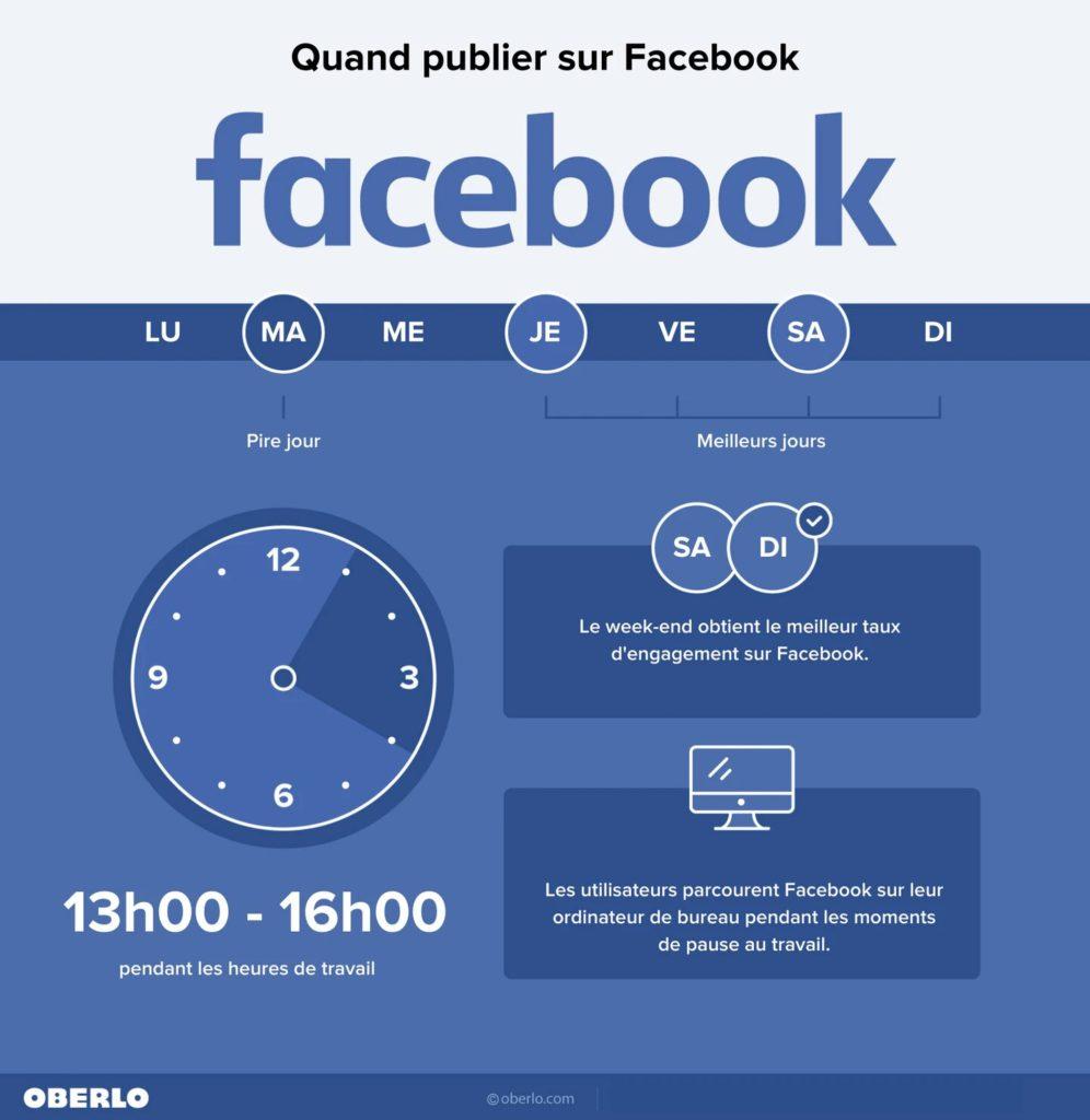 Infographie de l'heure de publication idéal sur Facebook
