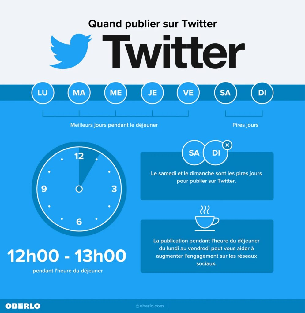 Infographie de l'heure de publication idéal sur Twitter