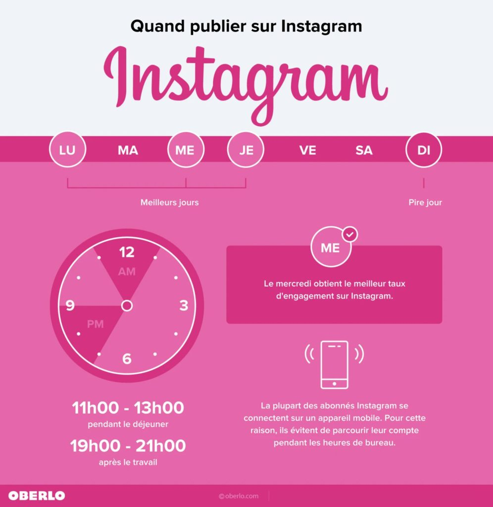 Infographie de l'heure de publication idéal sur Instagram
